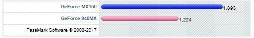 Nvidia GeForce MX150 vs 940MX PassMark