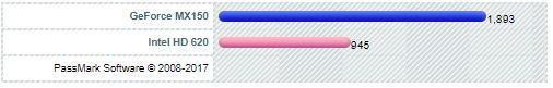 Nvidia GeForce MX150 vs Intel HD Graphics 620 PassMark Score