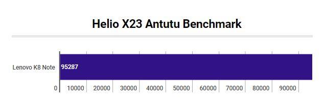 Helio X23 Antutu Benchmark
