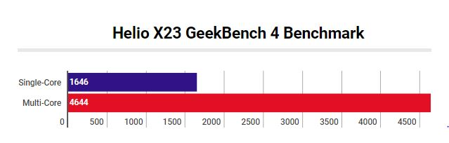 MediaTek Helio X23 GeekBench Score