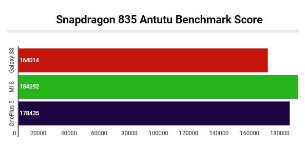 Snapdragon 835 Antutu Benchmark Score