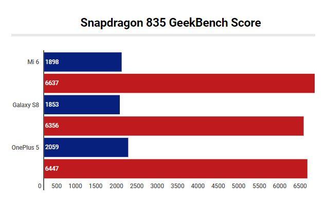 Snapdragon 835 GeekBench Score
