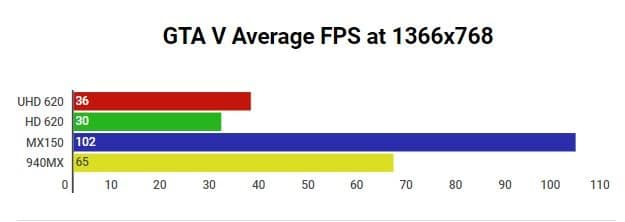 GTA V Intel UHD Graphics 620