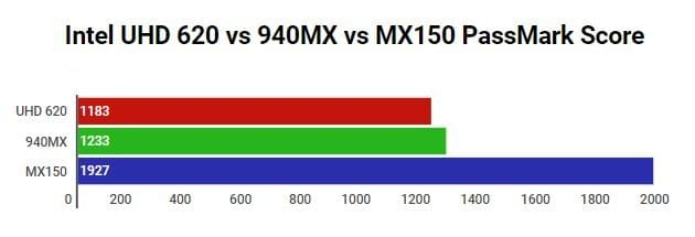 Intel UHD 620 vs Nvidia GeForce 940MX vs MX150