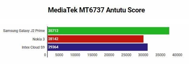 MediaTek MT6737 Antutu Score