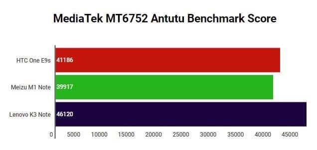 MediaTek MT6752 Antutu Benchmark