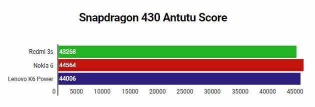 Snapdragon 430 Antutu Score