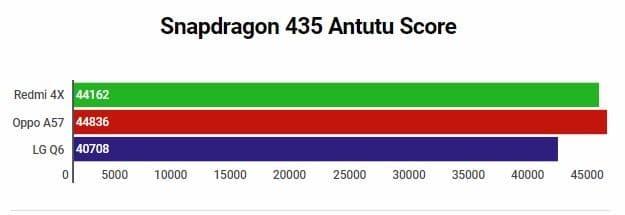 Snapdragon 435 Antutu Score