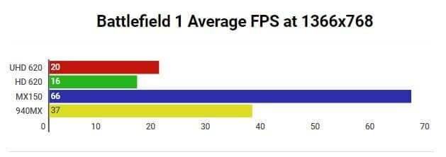 Intel UHD 620 Battelfield 1 Benchmark