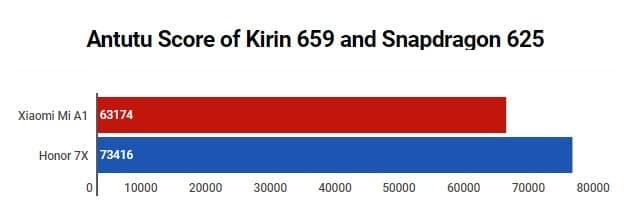 Antutu Benchmark of Kirin 659 vs Snapdragon 625