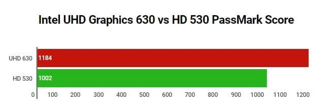 Intel UHD Graphics 630 vs HD 530