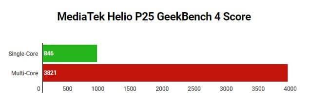 MediaTek Helio P25 Geekbench Score