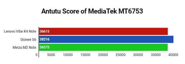 MediaTek MT6753 Antutu Benchmark