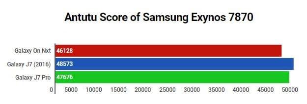 Samsung Exynos 7870 Antutu Benchmark