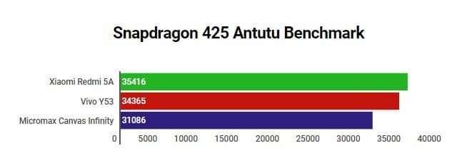 Antutu Score of Snapdragon 425 Processor