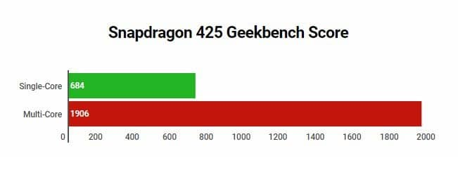 GeekBench Score of Qualcomm Snapdragon 425