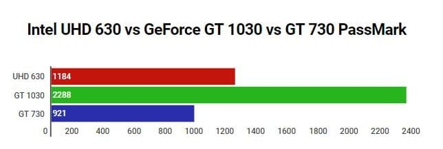 UHD 630 vs GT 1030 vs GT 730