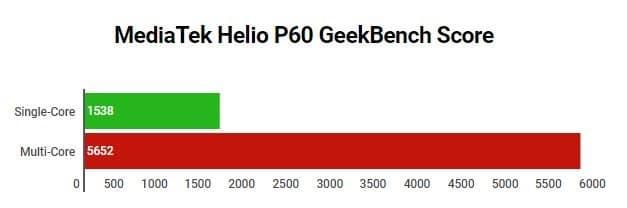 MediaTek Helio P60 GeekBench Score
