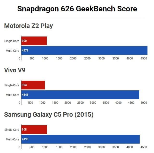 Snapdragon 626 GeekBench
