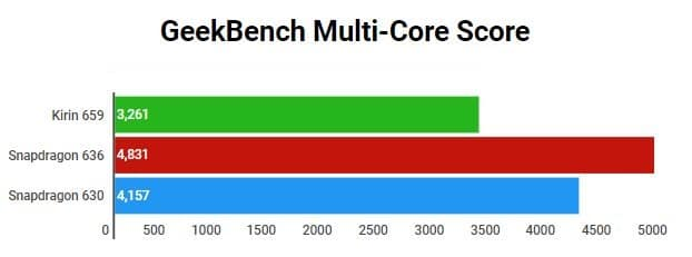 Snapdragon 636 vs 630 vs Kirin 659 GeekBench Multi Core