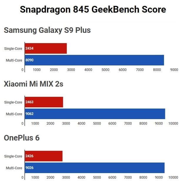 Snapdragon 845 Geekbench Score