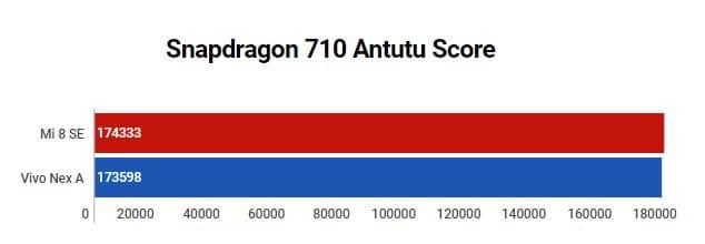 Snapdragon 710 Antutu Score