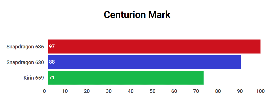 Centurion Mark 636 vs 630 vs 659