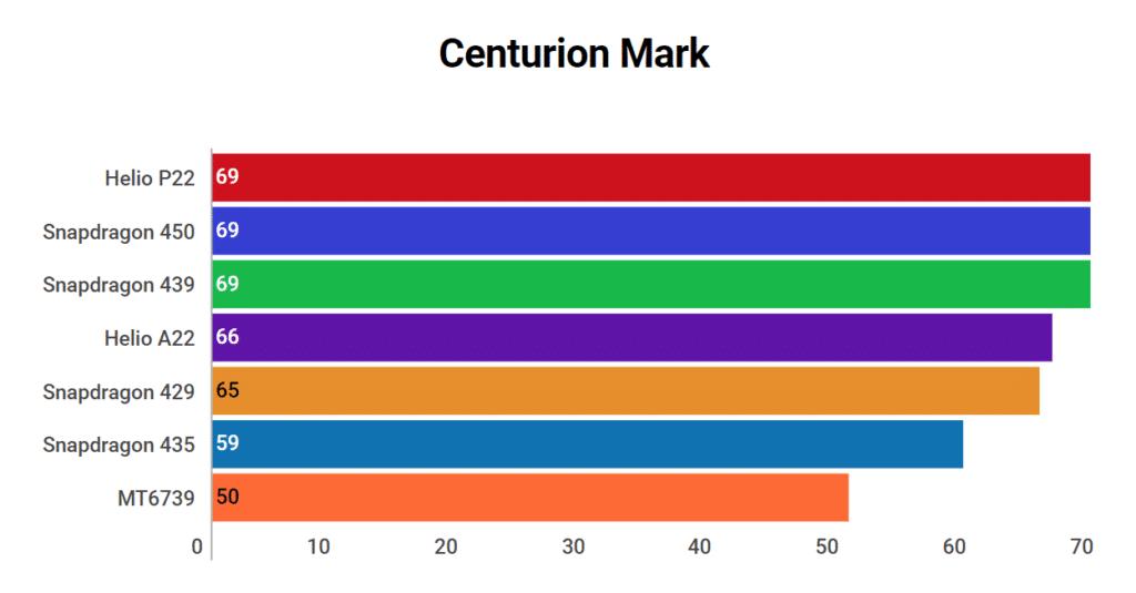 Helio A22 Centurion Mark
