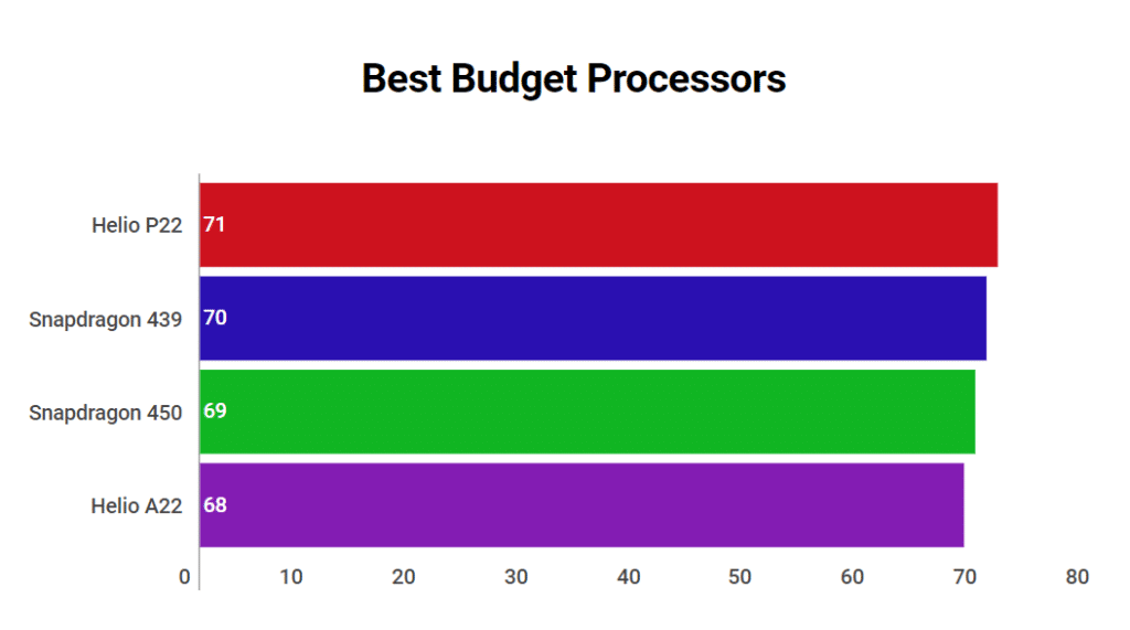 Best Budget Mobile Processors