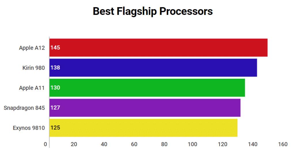 Best Mobile Processor