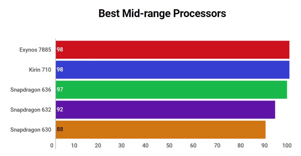 Best Mid-Range Processors