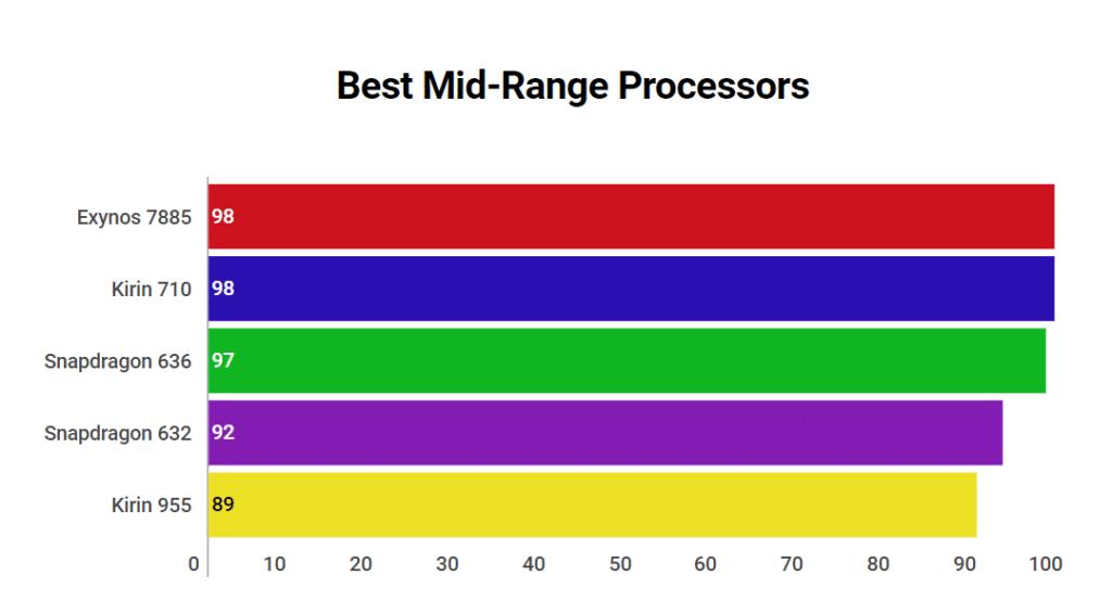 Best Mid-Range Processors