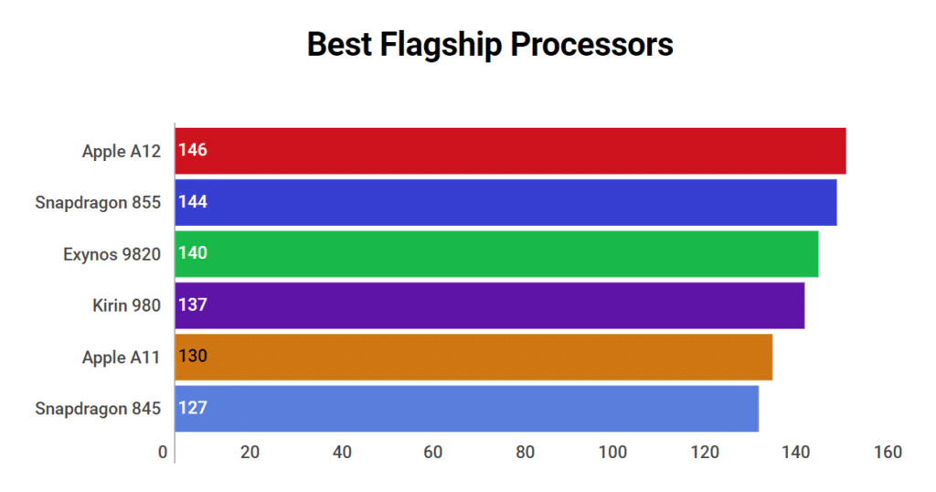 Best Mobile Processor