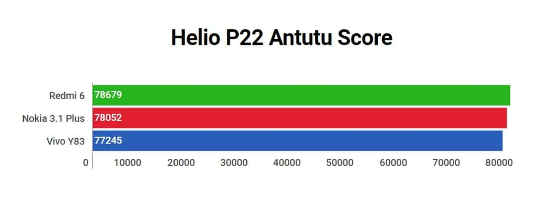 Mediatek Helio P22 Benchmark And Performance Review Tech Centurion