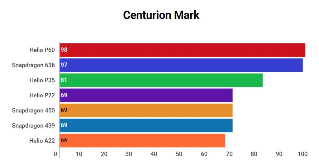 Helio P22 Centurion Mark