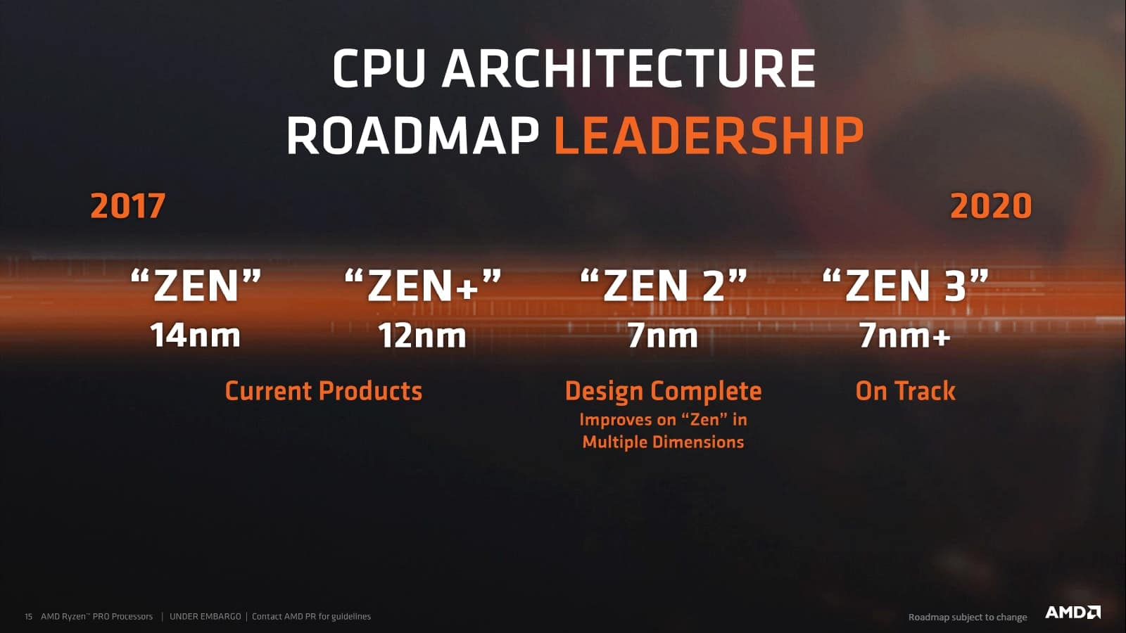 AMD Zen Architecture Roadmap
