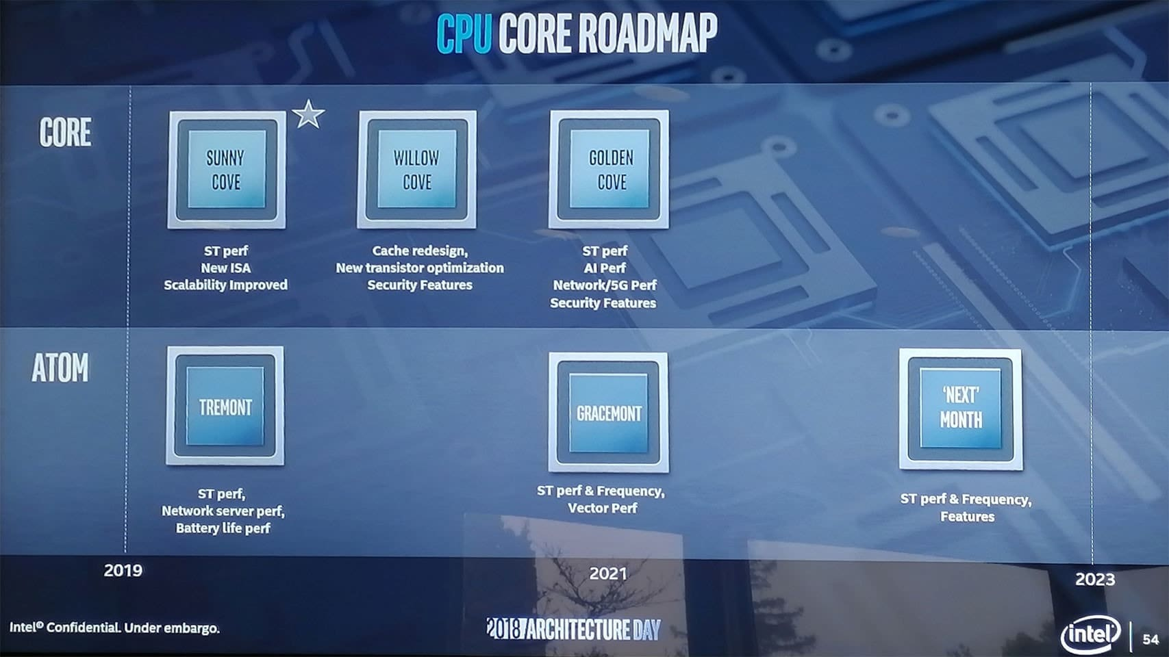 Intel CPU Core Roadmap