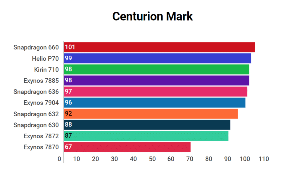 Exynos 7904 Centurion Mark