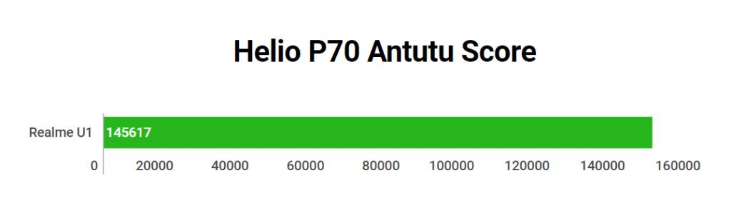 Helio P70 Antutu Score
