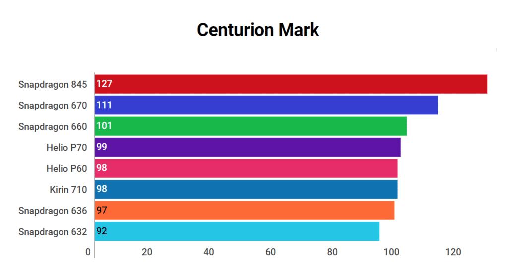 Helio P70 Centurion Mark