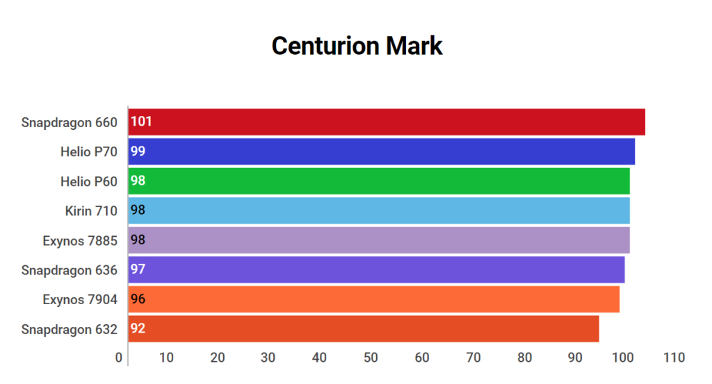 Centurion Mark of Kirin 710