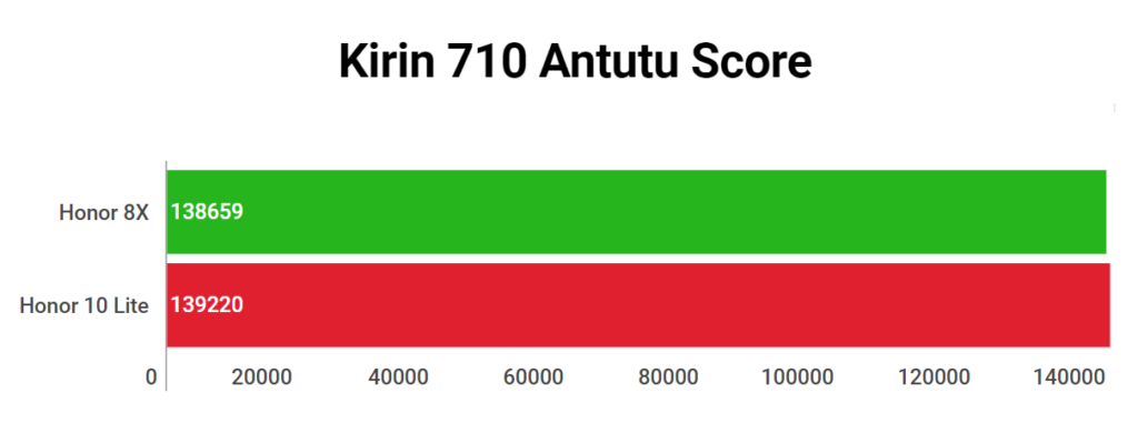 Kirin 710 Antutu Score