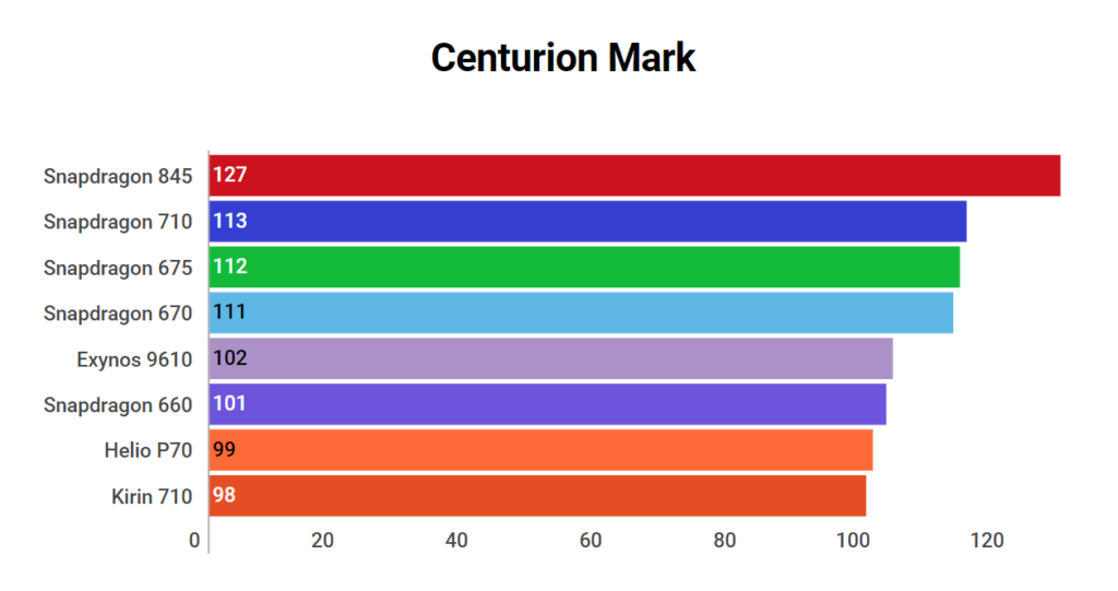Snapdragon 675 Centurion Mark