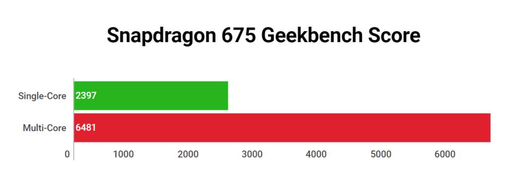 Snapdragon 675 Geekbench Score