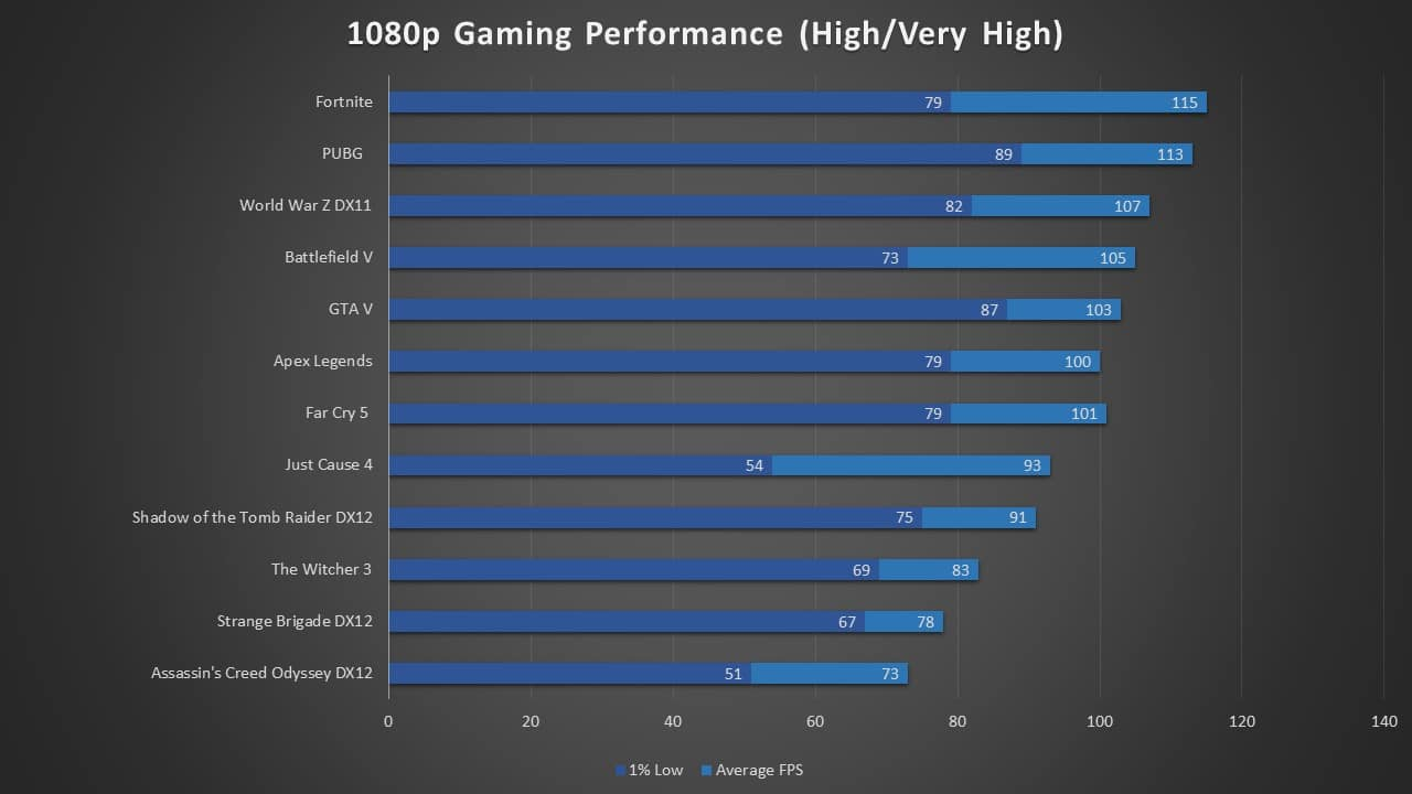1660 Ti 1080p Gaming Performance