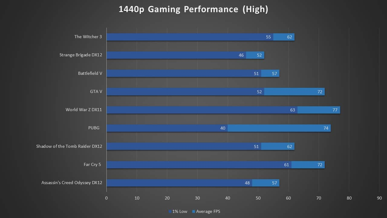 1660 Ti 1440p Gaming Performance