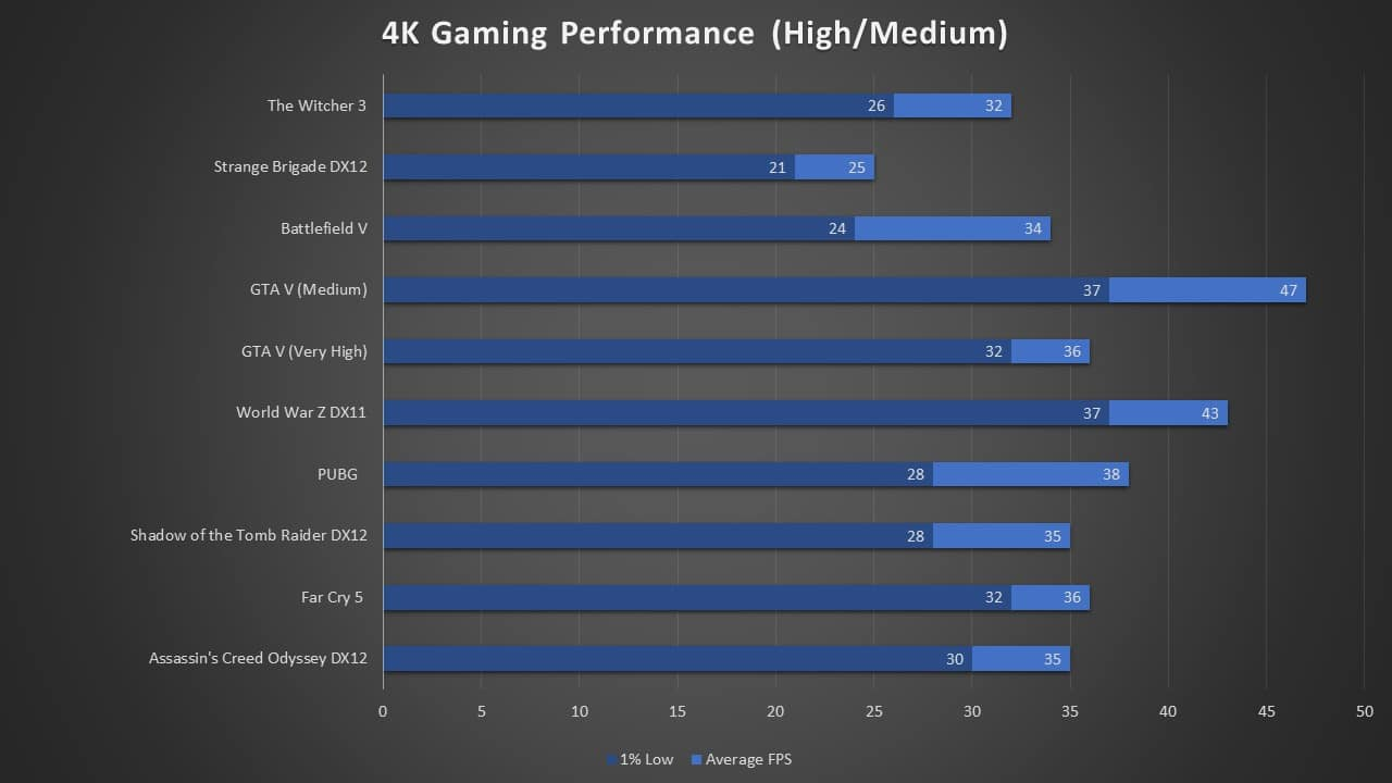 1660 Ti 4K Gaming Performance