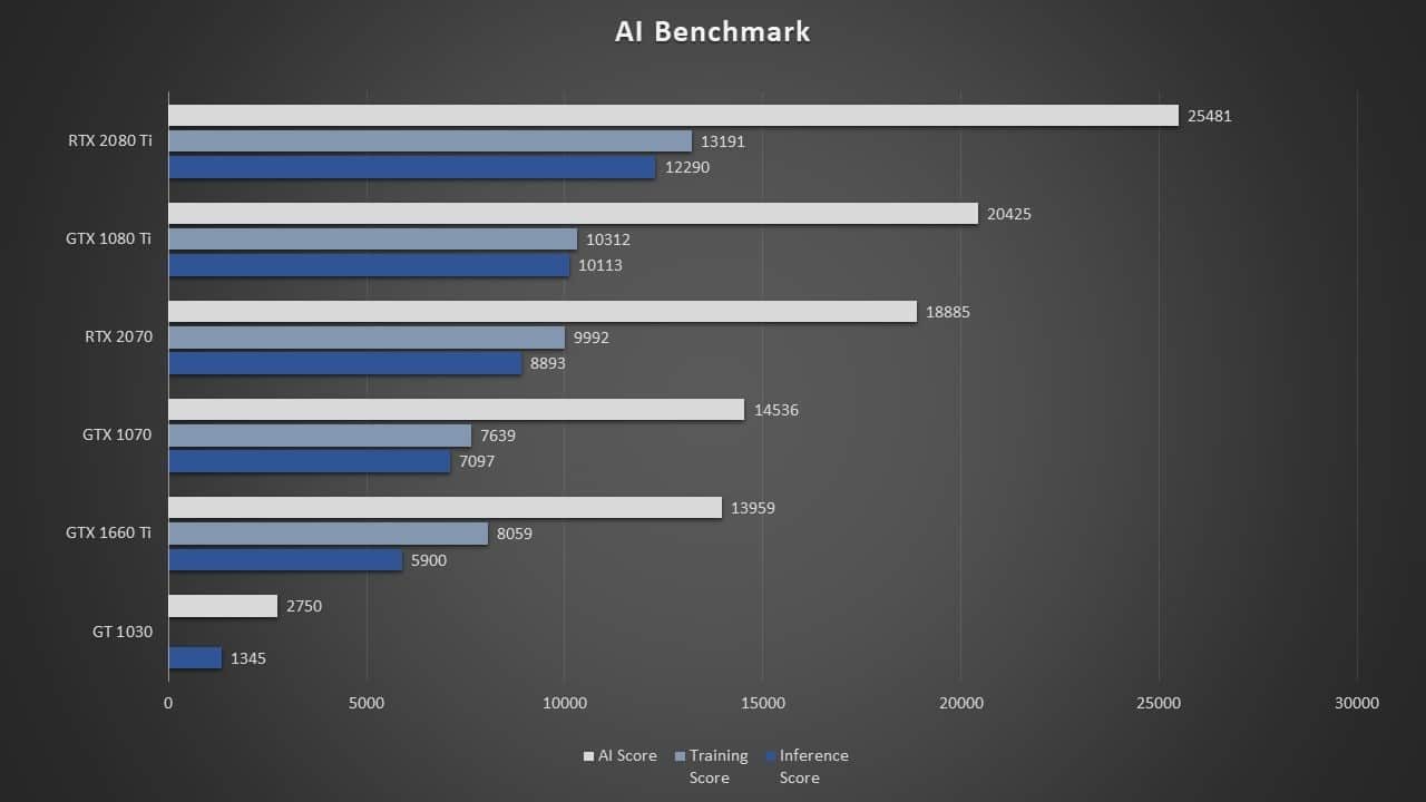1660 Ti AI and Machine Learning Performance