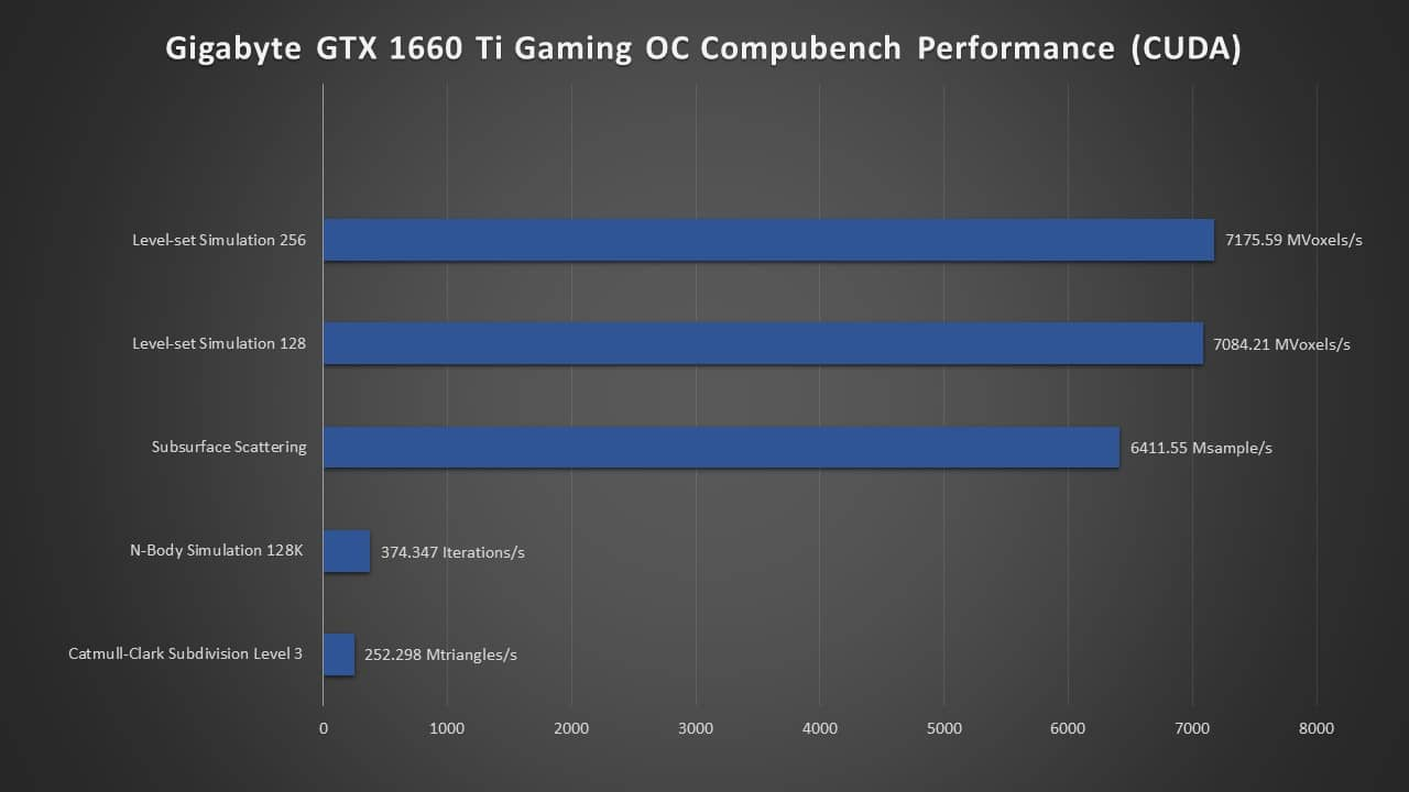 1660 Ti CompuBench Performance