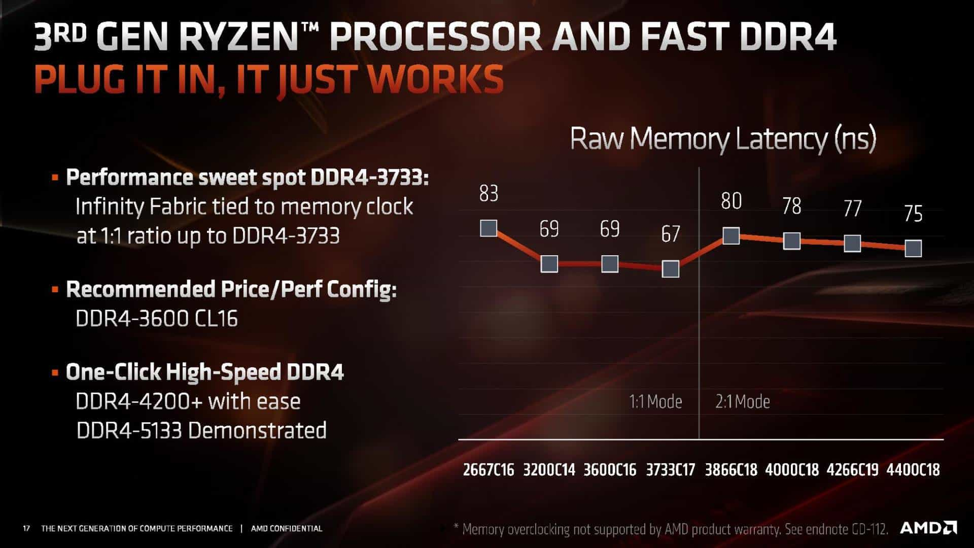 3rd Gen Ryzen Memory Latency Sweet Spot